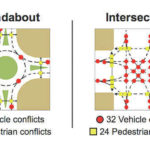 Roundabout to help traffic flow